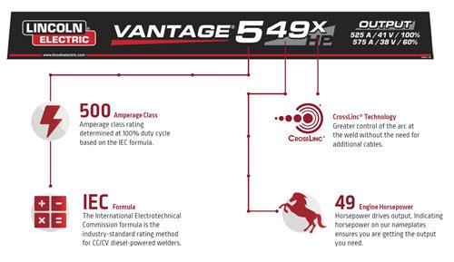 Vantage 549X Output