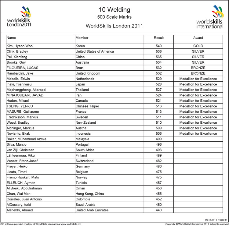 WorldSkills Welding Competition Results 2011