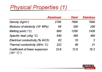 Aluminum: Metallurgy, Properties and Discussion About Welding Aluminum