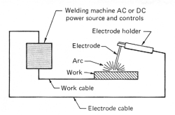 arc welding fundamentals rh lincolnelectric com arc welding machine wiring diagram arc welder diagram