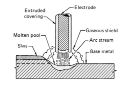 Coating on a coated (stick) electrode provides a gaseous shield around the arc and a slag covering on the hot weld deposit.