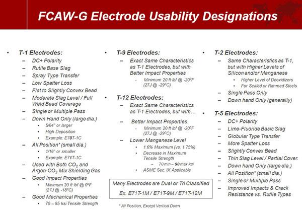 Flux-Cored Electrodes Usability Designators