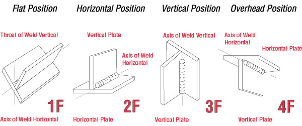 orienting the fixture to maximize deposition rate