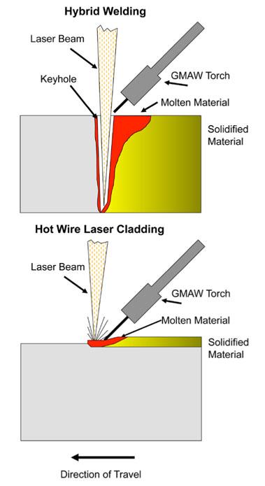 Hybrid Laser Arc Welding