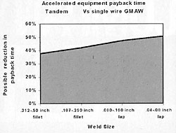 Tandem MIG: Process Overview