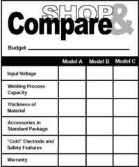 Shop and compare welder models based on your budget.