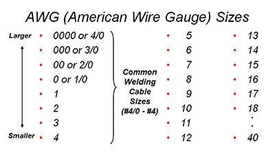 Selecting the proper size welding cables greentooth Gallery