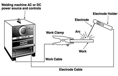 Basic Working Of Dc Motor as well Auto Transformer Starter additionally What Do The Symbols On Cordless Power Tool Batteries And Chargers Mean together with Mm Electrical Safety Policyprocedure Draft 2 likewise Phys42. on direct current dc