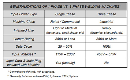 Selecting The Proper Size Welding Cables