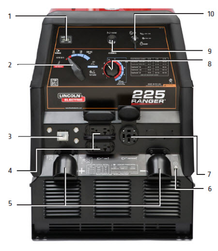 ranger® 225 engine driven welder kohler® engine hour meter 2 4 position output range selector 3 circuit breakers 4 120 volt ac receptacles nema 5 20r 5 output stud covers 6 ground stud