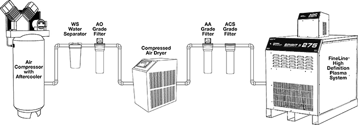 Air Filtration System - Acceptable Method