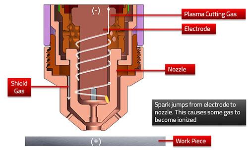 How Plasma Works - Step 2