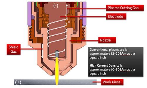 How Plasma Works - Step 5
