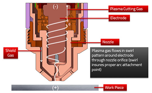 How Plasma Works - Step 1