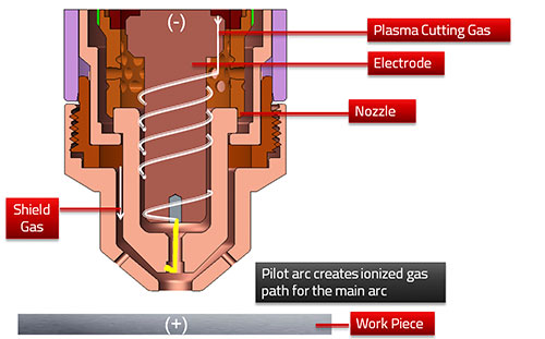 How Plasma Works - Step 3