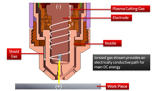 How Plasma Works - Step 4