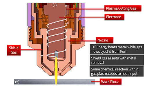 how plasma works - step 6