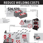 Crosslinc Infographic Reduce Welding Costs
