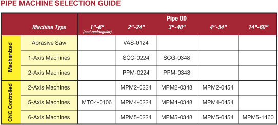 Vernon Tool Pipe Machine Selection Guide