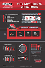 VRTEX Welding Training Infographic