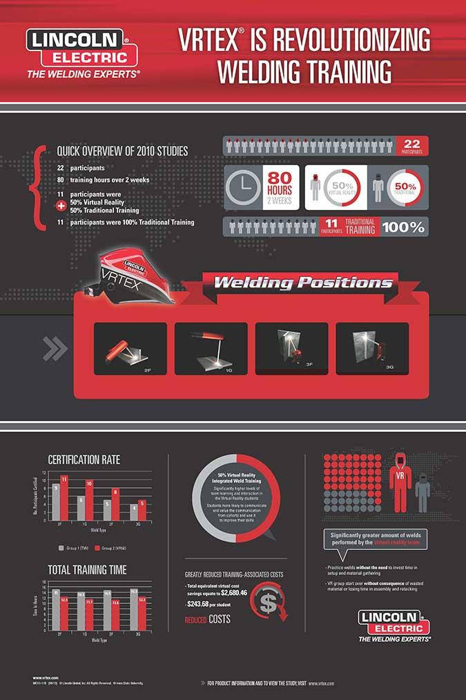 Vrtex Welding Training Infographic