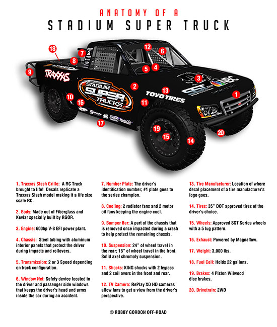 Anatomy of a Stadium Super Truck