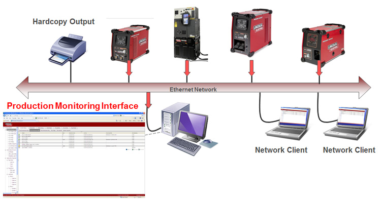 Checkpoint Single Plant Networked Solution