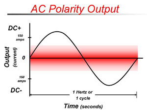AC Welding Output Graph