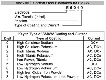 Carbon Steel Electrodes for SMAW