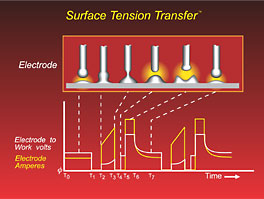Lincoln Electric's STT (Surface Tension Transfer) Process