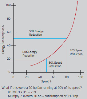 Ideal Energy Consumption at Varying Speed
